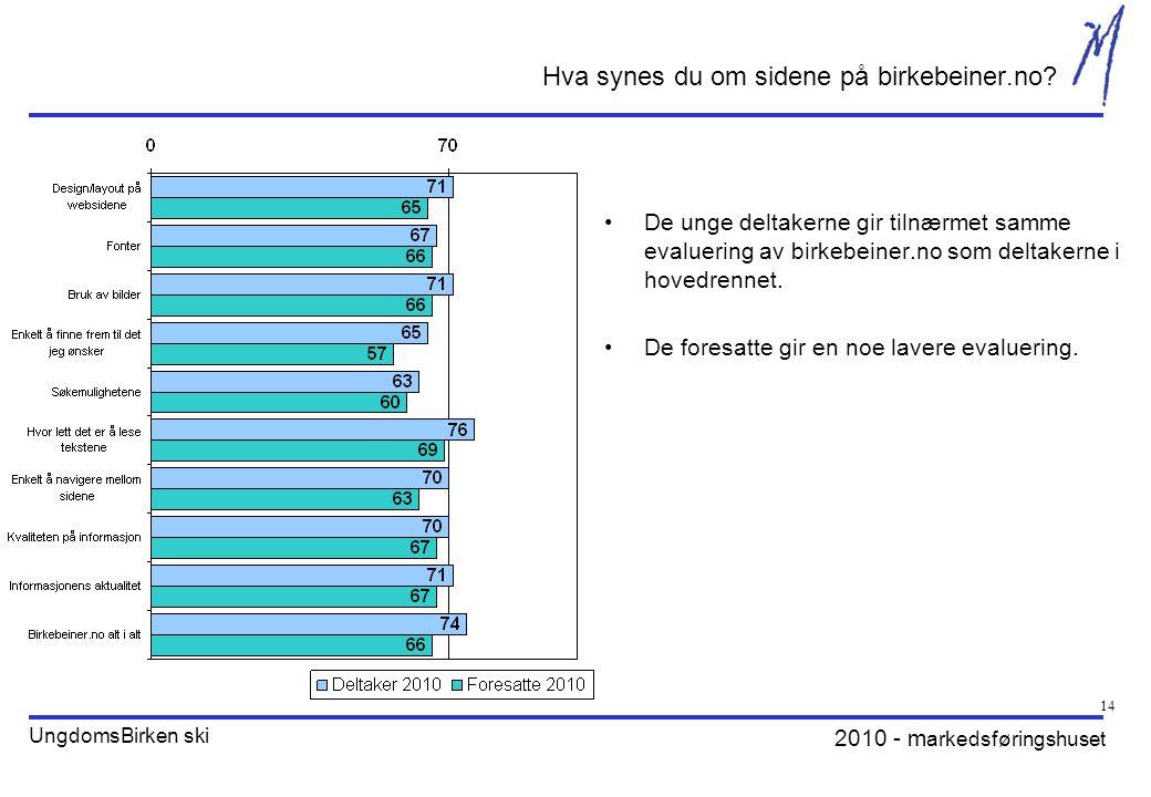2010 - m arkedsføringshuset UngdomsBirken ski 14 Hva synes du om sidene på birkebeiner.no.