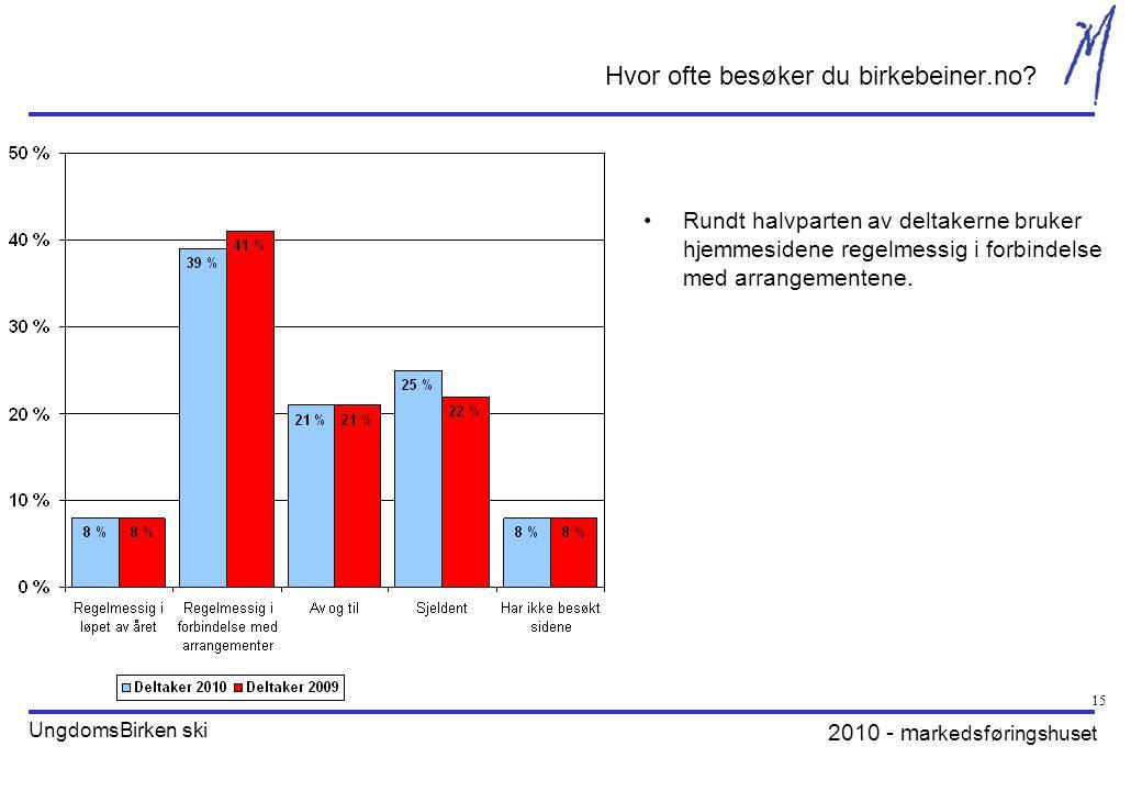 2010 - m arkedsføringshuset UngdomsBirken ski 15 Hvor ofte besøker du birkebeiner.no.