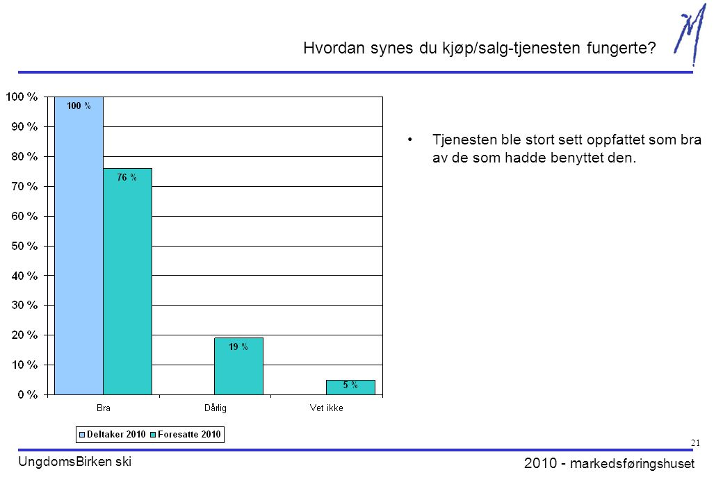 2010 - m arkedsføringshuset UngdomsBirken ski 21 Hvordan synes du kjøp/salg-tjenesten fungerte.