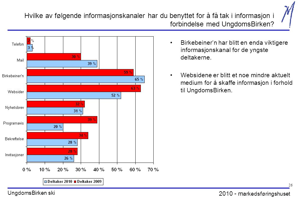 2010 - m arkedsføringshuset UngdomsBirken ski 26 Hvilke av følgende informasjonskanaler har du benyttet for å få tak i informasjon i forbindelse med UngdomsBirken.