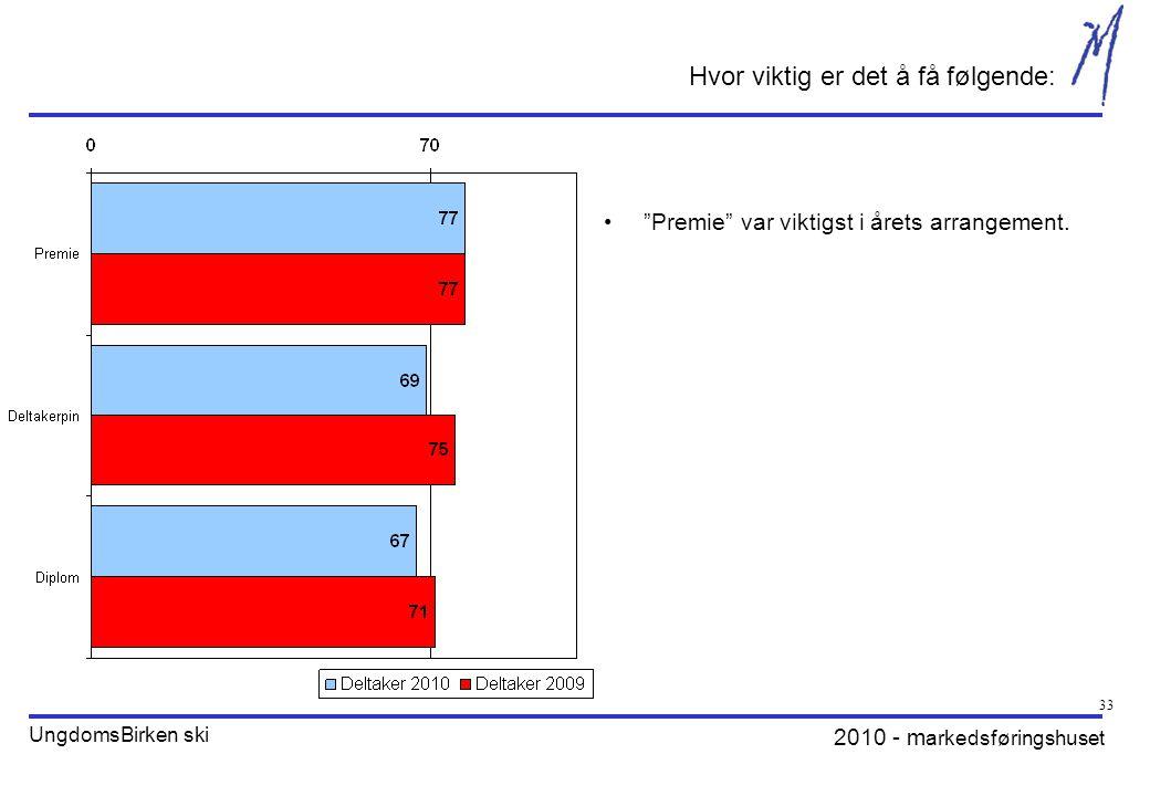 2010 - m arkedsføringshuset UngdomsBirken ski 33 Hvor viktig er det å få følgende: Premie var viktigst i årets arrangement.