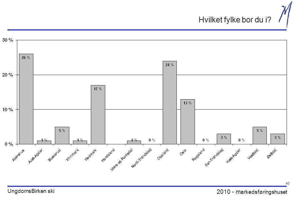 2010 - m arkedsføringshuset UngdomsBirken ski 40 Hvilket fylke bor du i?