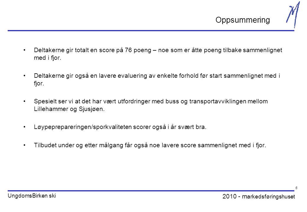 2010 - m arkedsføringshuset UngdomsBirken ski 7 Rundt halvparten av deltakerne bruker hjemmesidene regelmessig i forbindelse med arrangementene.