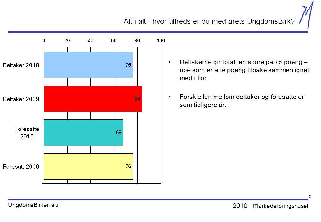 2010 - m arkedsføringshuset UngdomsBirken ski 8 Alt i alt - hvor tilfreds er du med årets UngdomsBirk? Deltakerne gir totalt en score på 76 poeng – no