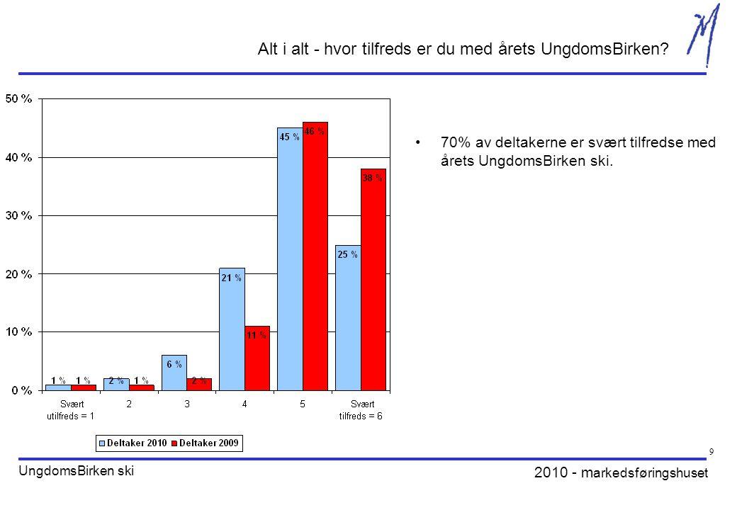 2010 - m arkedsføringshuset UngdomsBirken ski 9 Alt i alt - hvor tilfreds er du med årets UngdomsBirken? 70% av deltakerne er svært tilfredse med året