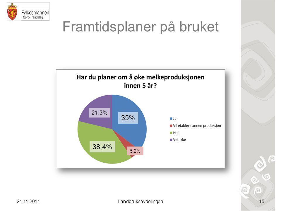 Framtidsplaner på bruket 21.11.2014Landbruksavdelingen15 35% 38,4% 21,3% 5,2%