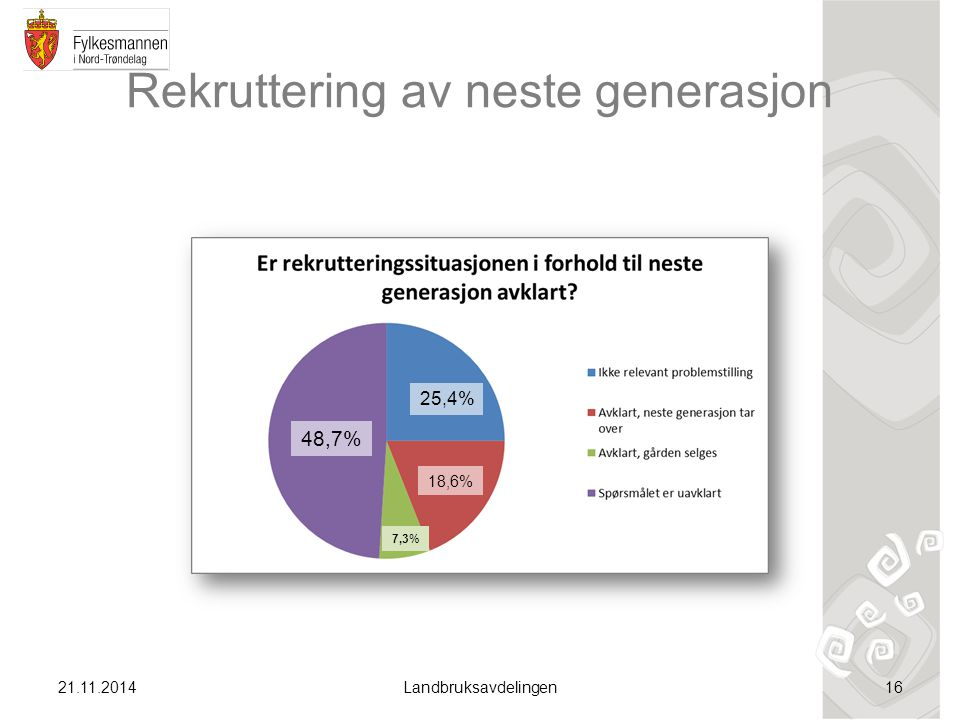 Rekruttering av neste generasjon 21.11.2014Landbruksavdelingen16 48,7% 25,4% 18,6% 7,3%