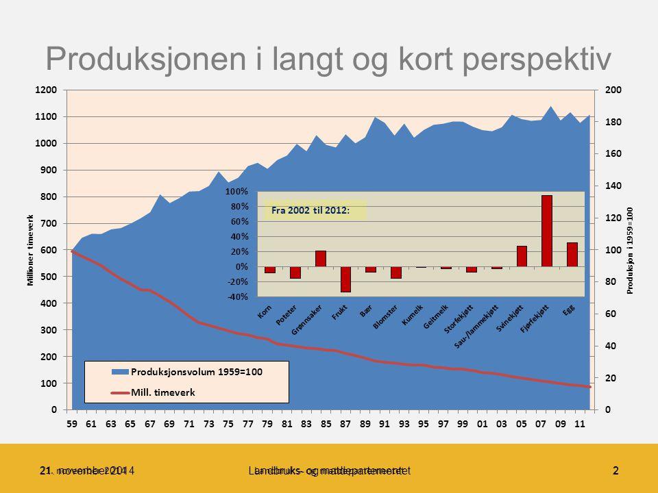 Volumutvikling og produktivitet (Produktivitetsmål basert på bruttoprodukt) 3Landbruks- og matdepartementet Arbeidkraftproduktivitet (basert på bruttoprodukt): 5,9% pr år (2002-2012) Total (flerfaktor)produktivitet: Basert på bruttoprodukt: 4,0% per år Basert på produksjonsverdi: 2,1% pr år