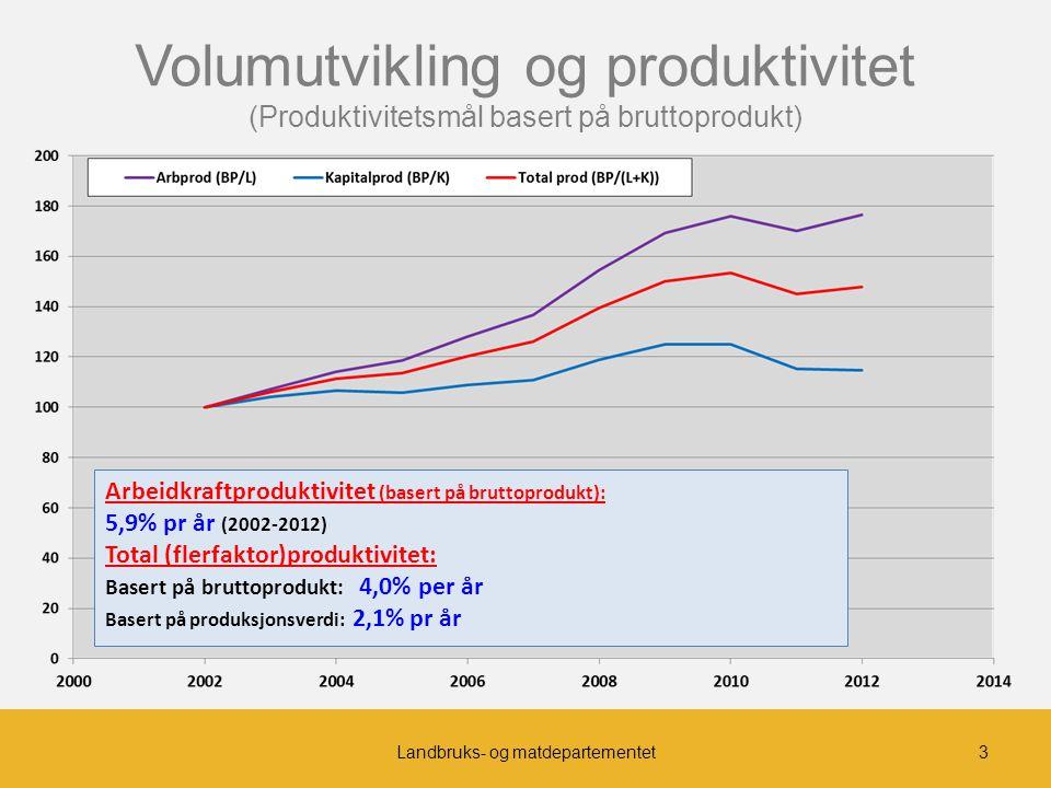 Strukturutvikling 1999-2013 -27.000 jordbruksbedrifter (39%) Gj.sn.ant.daa fra 147 til 226 Ant.bedr.med melkeprod.