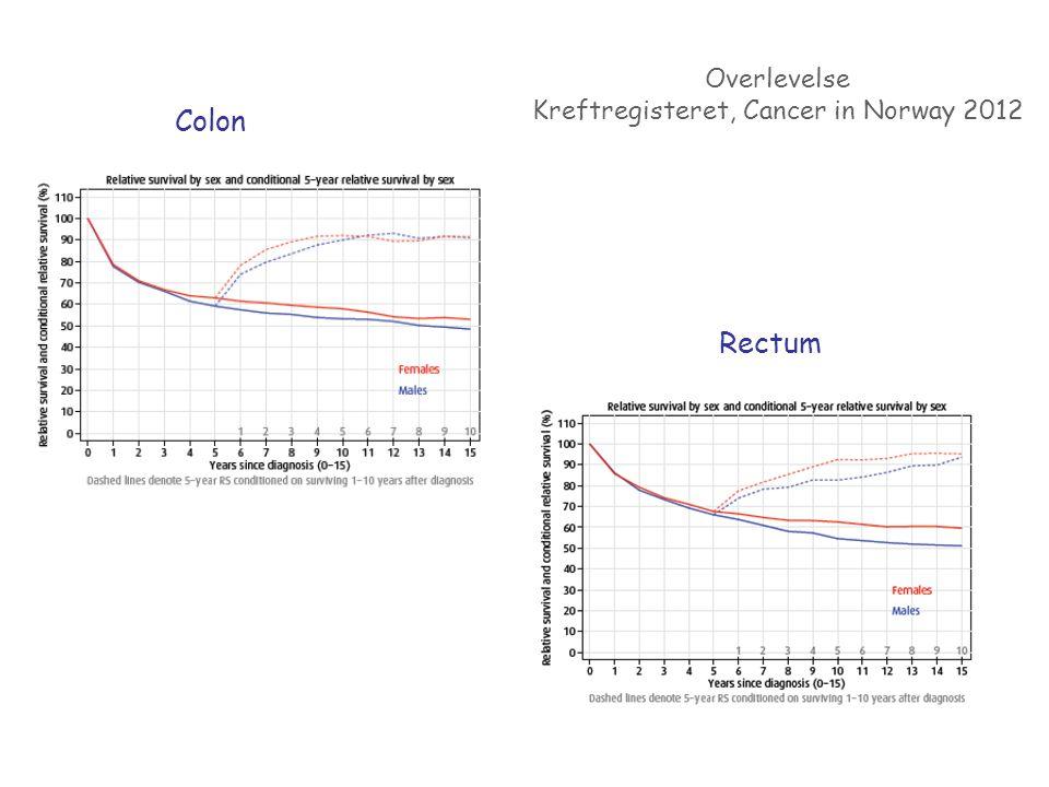 Colon Rectum Overlevelse Kreftregisteret, Cancer in Norway 2012