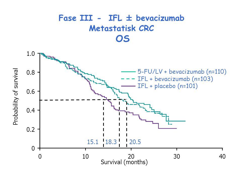 1.0 0.8 0.6 0.4 0.2 0 Probability of survival 010203040 Survival (months) Fase III - IFL ± bevacizumab Metastatisk CRC OS 5-FU/LV + bevacizumab (n=110