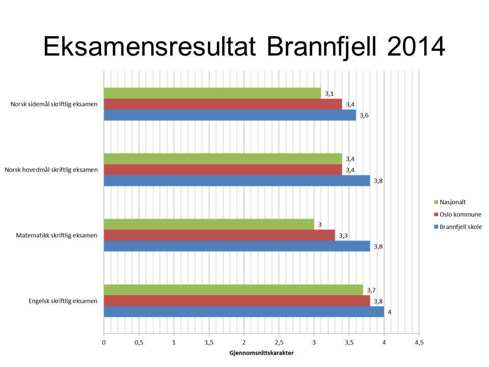 Eksamensresultat Brannfjell 2014