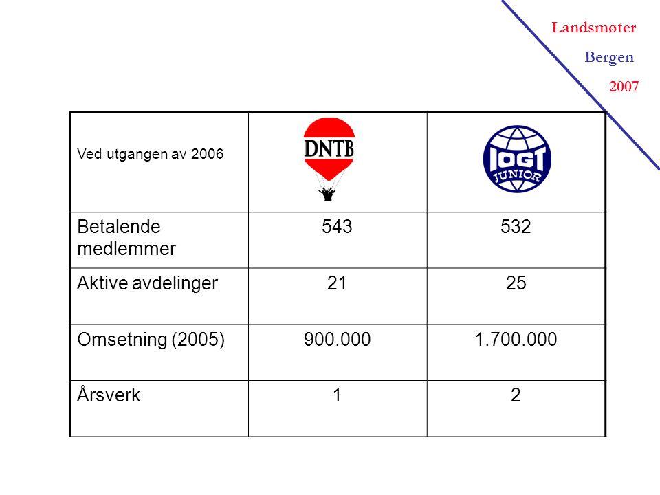 Landsmøter Bergen 2007 Ved utgangen av 2006 Betalende medlemmer 543532 Aktive avdelinger2125 Omsetning (2005)900.0001.700.000 Årsverk12
