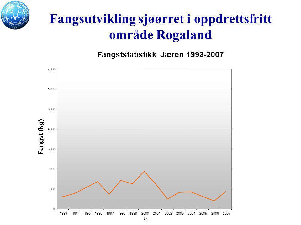 Fangsutvikling sjøørret i oppdrettsfritt område Rogaland Fangststatistikk Jæren 1993-2007 0 1000 2000 3000 4000 5000 6000 7000 19931994199519961997199