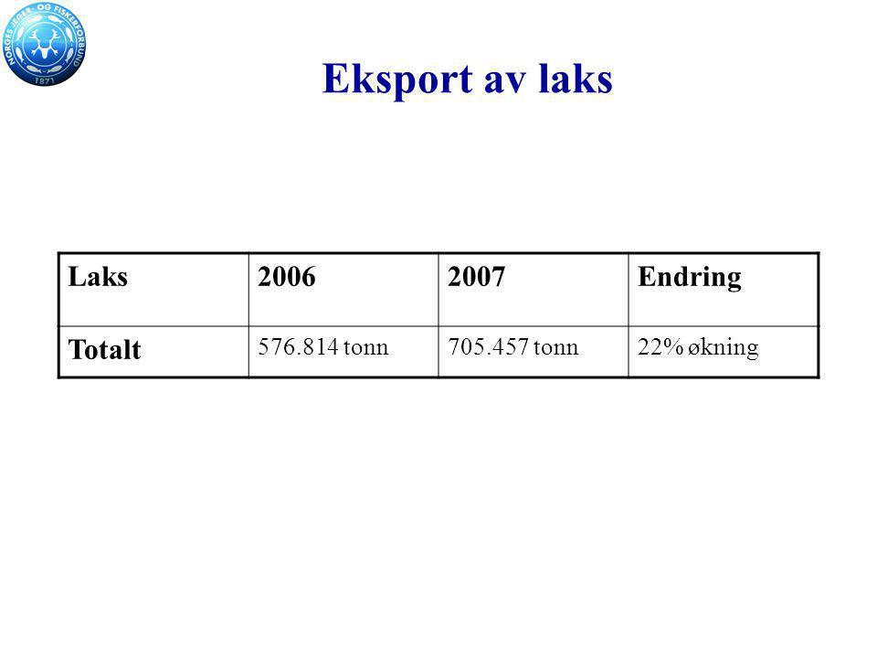 Eksport av laks Laks20062007Endring Totalt 576.814 tonn705.457 tonn22% økning