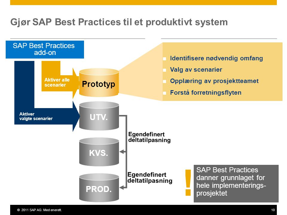 ©2011 SAP AG. Med enerett.10 Gjør SAP Best Practices til et produktivt system SAP Best Practices danner grunnlaget for hele implementerings- prosjekte