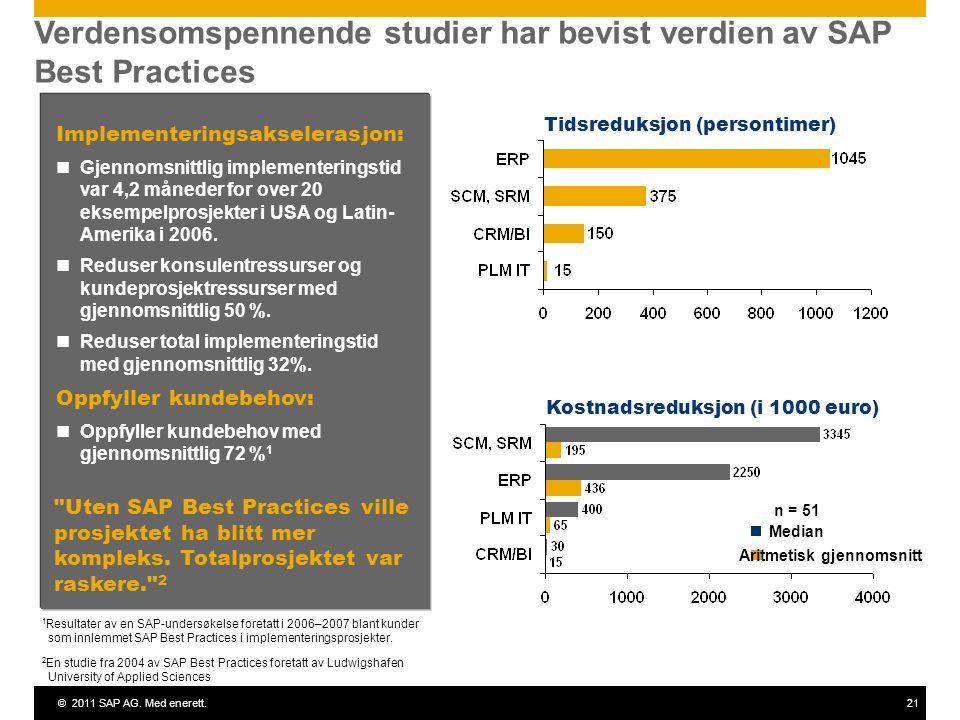 ©2011 SAP AG. Med enerett.21 Verdensomspennende studier har bevist verdien av SAP Best Practices Median n = 51 Implementeringsakselerasjon: Gjennomsni