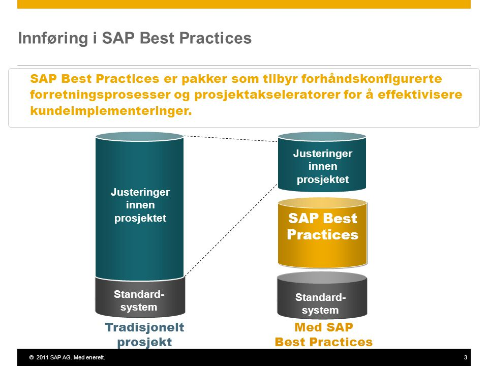 ©2011 SAP AG. Med enerett.3 Innføring i SAP Best Practices SAP Best Practices er pakker som tilbyr forhåndskonfigurerte forretningsprosesser og prosje