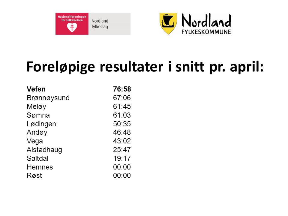 Foreløpige resultater i snitt pr. april: Vefsn76:58 Brønnøysund67:06 Meløy61:45 Sømna61:03 Lødingen50:35 Andøy46:48 Vega43:02 Alstadhaug25:47 Saltdal1