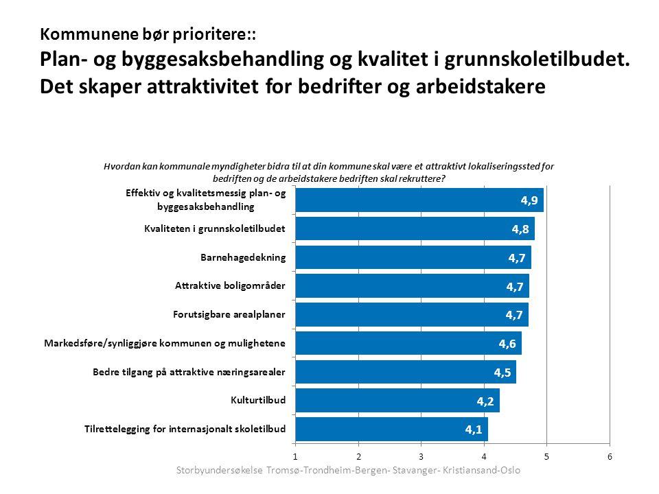 Kommunene bør prioritere:: Plan- og byggesaksbehandling og kvalitet i grunnskoletilbudet.