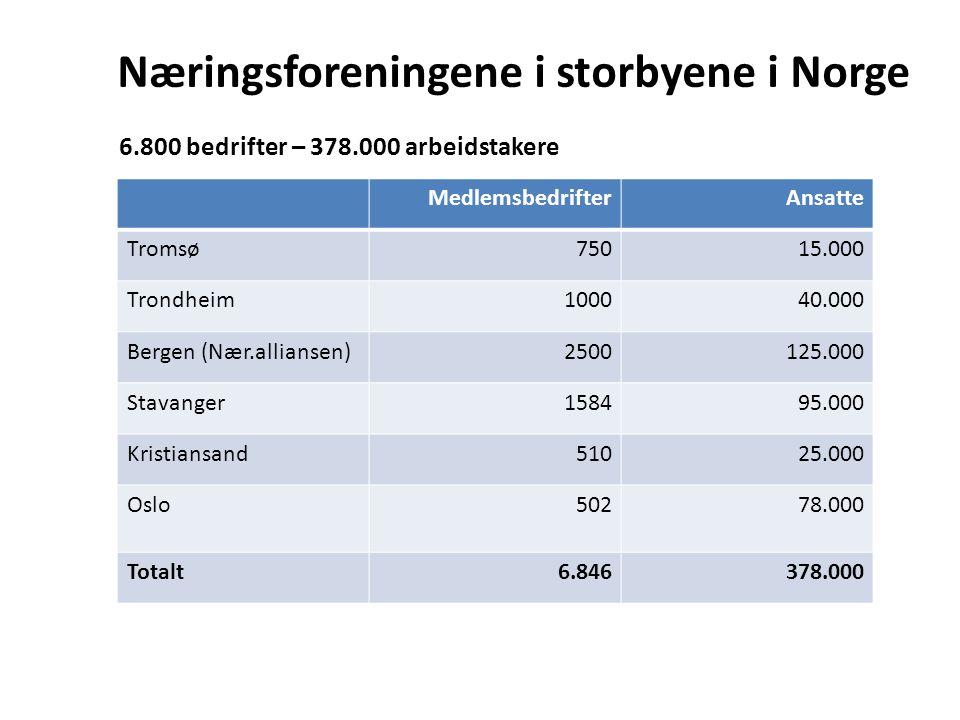 Næringsforeningene i storbyene i Norge 6.800 bedrifter – 378.000 arbeidstakere MedlemsbedrifterAnsatte Tromsø75015.000 Trondheim100040.000 Bergen (Nær.alliansen)2500125.000 Stavanger158495.000 Kristiansand51025.000 Oslo50278.000 Totalt6.846378.000