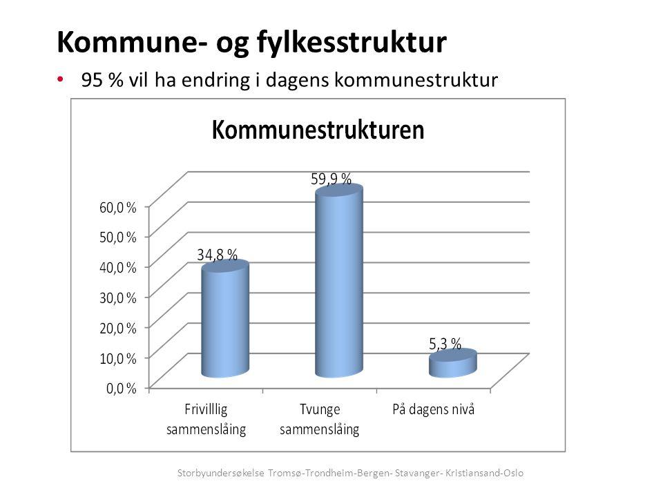 Kommune- og fylkesstruktur 95 % vil ha endring i dagens kommunestruktur Storbyundersøkelse Tromsø-Trondheim-Bergen- Stavanger- Kristiansand-Oslo