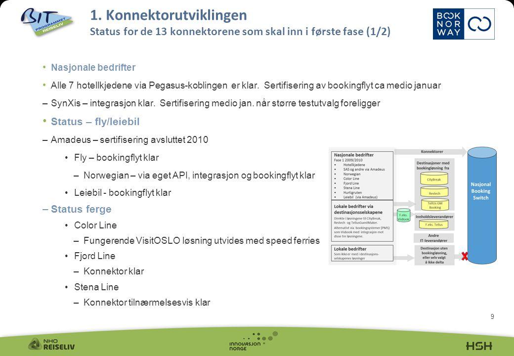 10 Status Hurtigruten –API klart ultimo januar –Implementering i 2.