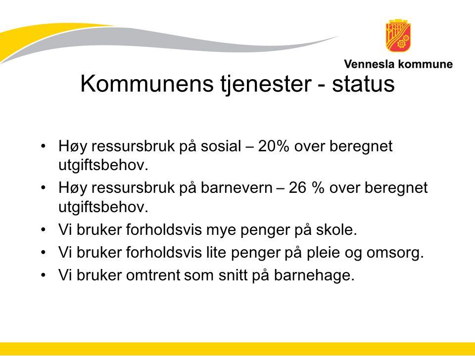 Kommunens tjenester - status Høy ressursbruk på sosial – 20% over beregnet utgiftsbehov. Høy ressursbruk på barnevern – 26 % over beregnet utgiftsbeho