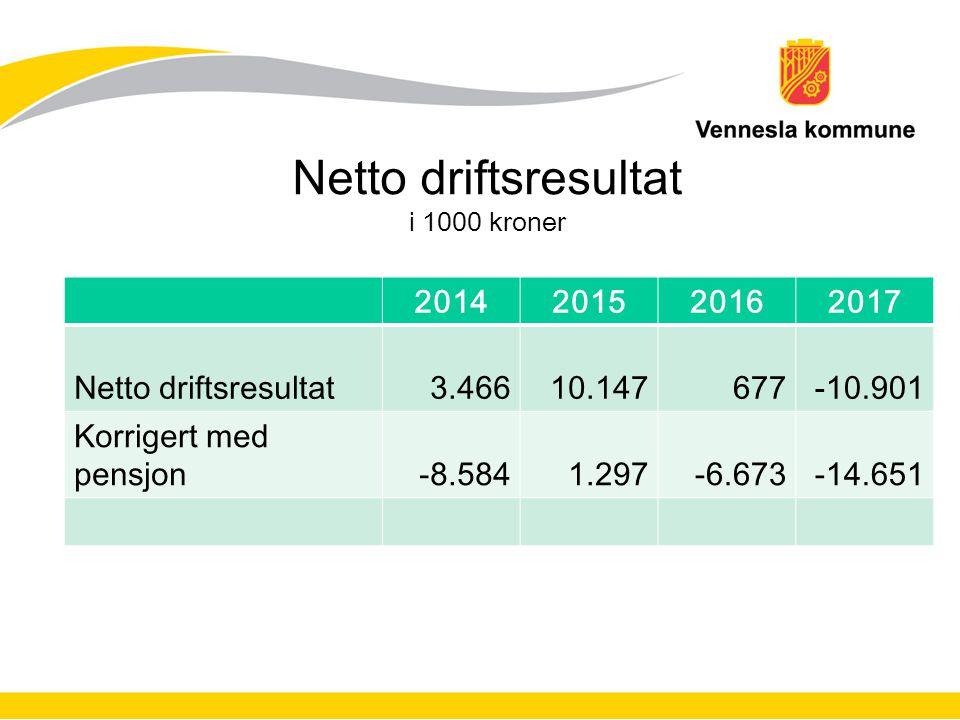 Netto driftsresultat i 1000 kroner 2014201520162017 Netto driftsresultat3.46610.147677-10.901 Korrigert med pensjon-8.5841.297-6.673-14.651