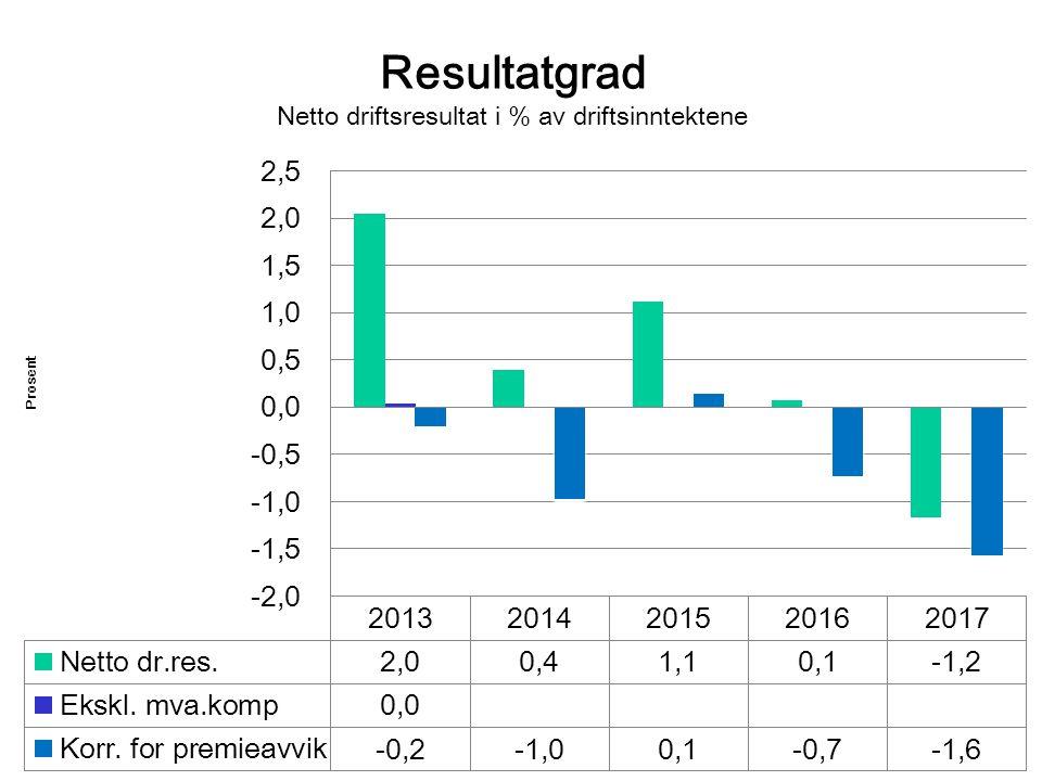 Resultatgrad Netto driftsresultat i % av driftsinntektene