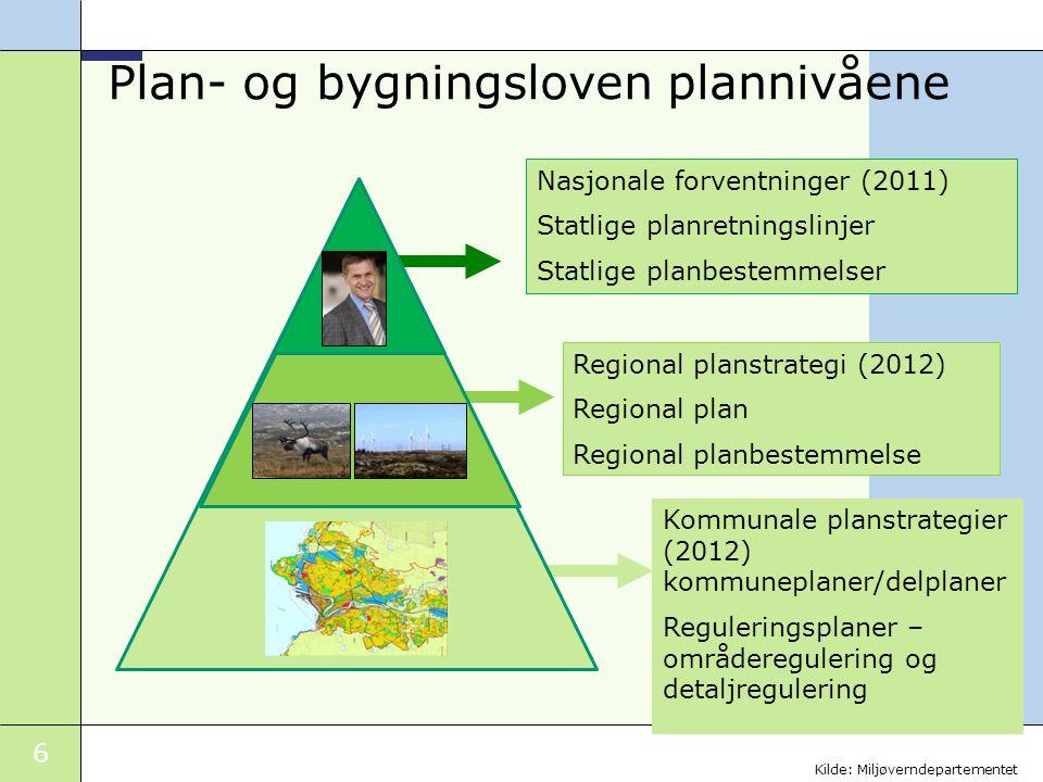 6 Plan- og bygningsloven plannivåene Nasjonale forventninger (2011) Statlige planretningslinjer Statlige planbestemmelser Regional planstrategi (2012)