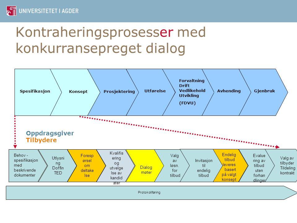 Kontraheringsprosesser med konkurransepreget dialog Kommunen Tilbyder (en og en) Evalueringsteam: Utførelse Gjenbruk Spesifikasjon KonseptProsjektering Forvaltning Drift Vedlikehold Utvikling (FDVU) Avhending Oppdragsgiver Tilbydere Foresp ørsel om deltake lse Kvalifis ering og utvelge lse av kandid ater Dialog møter Valg av løsn.