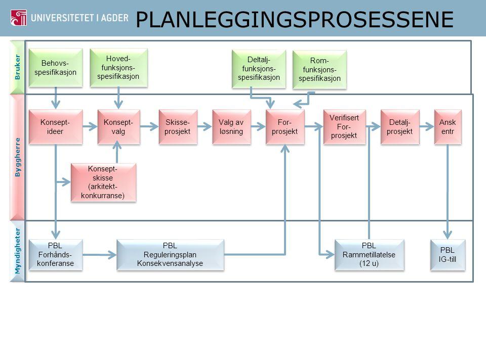 PLANLEGGINGSPROSESSENE Bruker Konsept- skisse (arkitekt- konkurranse) Konsept- skisse (arkitekt- konkurranse) Konsept- ideer Konsept- ideer Byggherre Myndigheter Konsept- valg Konsept- valg Skisse- prosjekt Skisse- prosjekt For- prosjekt For- prosjekt Valg av løsning Detalj- prosjekt Detalj- prosjekt Verifisert For- prosjekt Verifisert For- prosjekt Ansk entr Ansk entr Hoved- funksjons- spesifikasjon Deltalj- funksjons- spesifikasjon PBL Reguleringsplan Konsekvensanalyse PBL Reguleringsplan Konsekvensanalyse PBL Rammetillatelse (12 u) PBL Rammetillatelse (12 u) PBL IG-till PBL IG-till Behovs- spesifikasjon Behovs- spesifikasjon PBL Forhånds- konferanse PBL Forhånds- konferanse Rom- funksjons- spesifikasjon