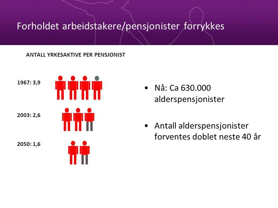 Forholdet arbeidstakere/pensjonister forrykkes Nå: Ca 630.000 alderspensjonister Antall alderspensjonister forventes doblet neste 40 år ANTALL YRKESAKTIVE PER PENSJONIST 1967: 3,9 2003: 2,6 2050: 1,6