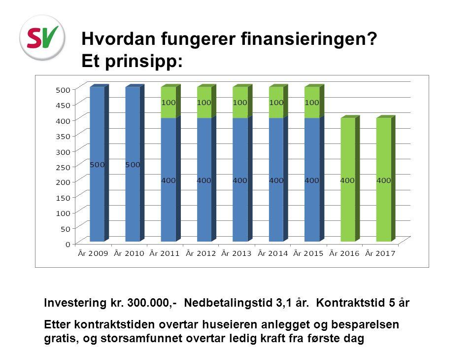 Hvordan fungerer finansieringen? Et prinsipp: Investering kr. 300.000,- Nedbetalingstid 3,1 år. Kontraktstid 5 år Etter kontraktstiden overtar huseier