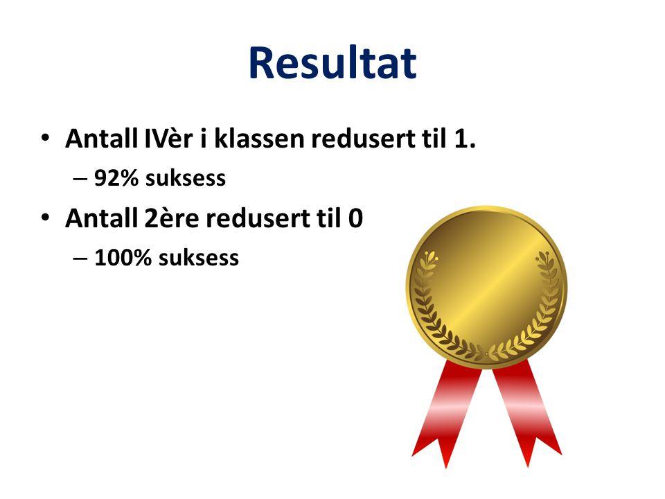 Resultat Antall IVèr i klassen redusert til 1. – 92% suksess Antall 2ère redusert til 0 – 100% suksess