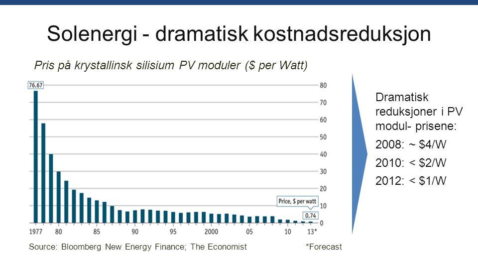 Solenergi - dramatisk kostnadsreduksjon Pris på krystallinsk silisium PV moduler ($ per Watt) Dramatisk reduksjoner i PV modul- prisene: 2008: ~ $4/W