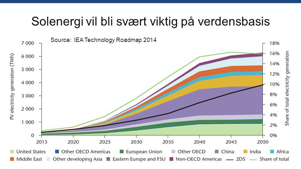 Solenergi vil bli svært viktig på verdensbasis Source: IEA Technology Roadmap 2014