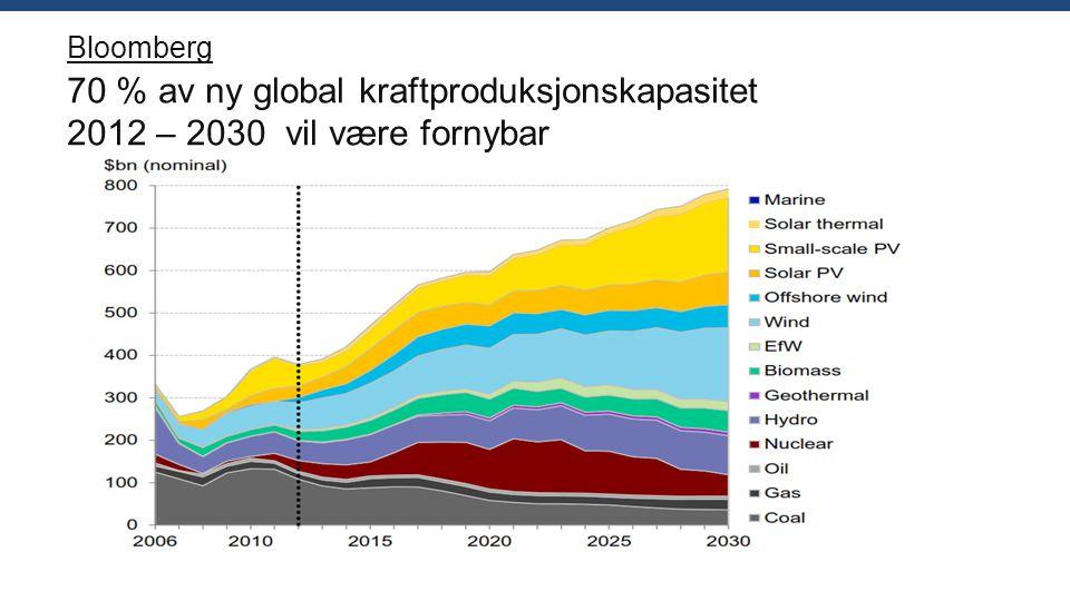 Bloomberg 70 % av ny global kraftproduksjonskapasitet 2012 – 2030 vil være fornybar