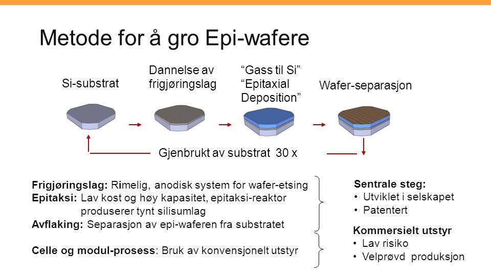 Metode for å gro Epi-wafere Si-substrat Dannelse av frigjøringslag Gass til Si Epitaxial Deposition Gjenbrukt av substrat 30 x Wafer-separasjon Frigjøringslag: Rimelig, anodisk system for wafer-etsing Epitaksi: Lav kost og høy kapasitet, epitaksi-reaktor produserer tynt silisumlag Avflaking: Separasjon av epi-waferen fra substratet Celle og modul-prosess: Bruk av konvensjonelt utstyr Sentrale steg: Utviklet i selskapet Patentert Kommersielt utstyr Lav risiko Velprøvd produksjon