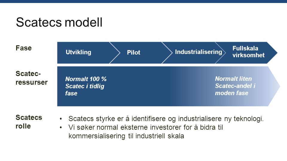 Scatecs modell Fase Scatec- ressurser Scatecs styrke er å identifisere og industrialisere ny teknologi. Vi søker normal eksterne investorer for å bidr