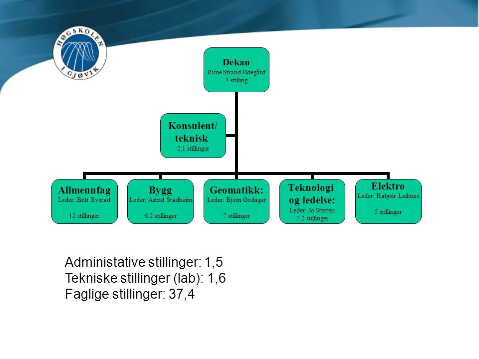 Dekan Rune Strand Ødegård 1 stilling Allmennfag Leder: Britt Rystad 12 stillinger Bygg Leder: Astrid Stadheim 6,2 stillinger Geomatikk: Leder: Bjørn G
