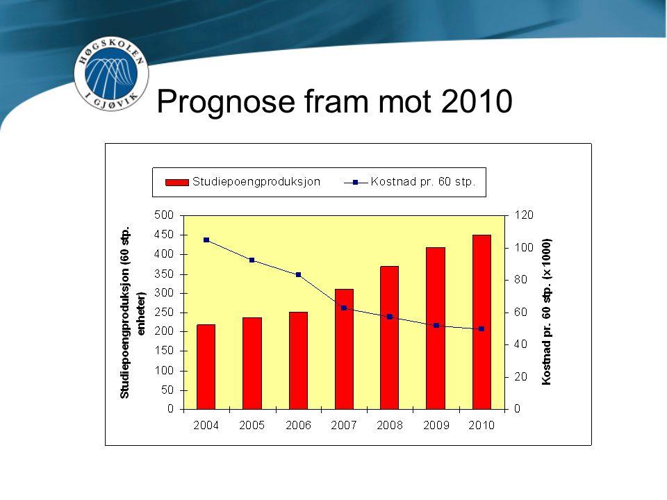 Prognose fram mot 2010