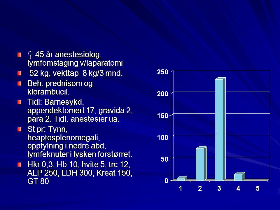 ♀ 45 år anestesiolog, lymfomstaging v/laparatomi 52 kg, vekttap 8 kg/3 mnd. 52 kg, vekttap 8 kg/3 mnd. Beh. prednisom og klorambucil. Tidl: Barnesykd,