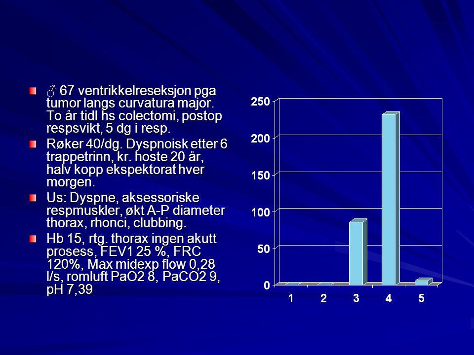 ♂ 67 ventrikkelreseksjon pga tumor langs curvatura major. To år tidl hs colectomi, postop respsvikt, 5 dg i resp. Røker 40/dg. Dyspnoisk etter 6 trapp