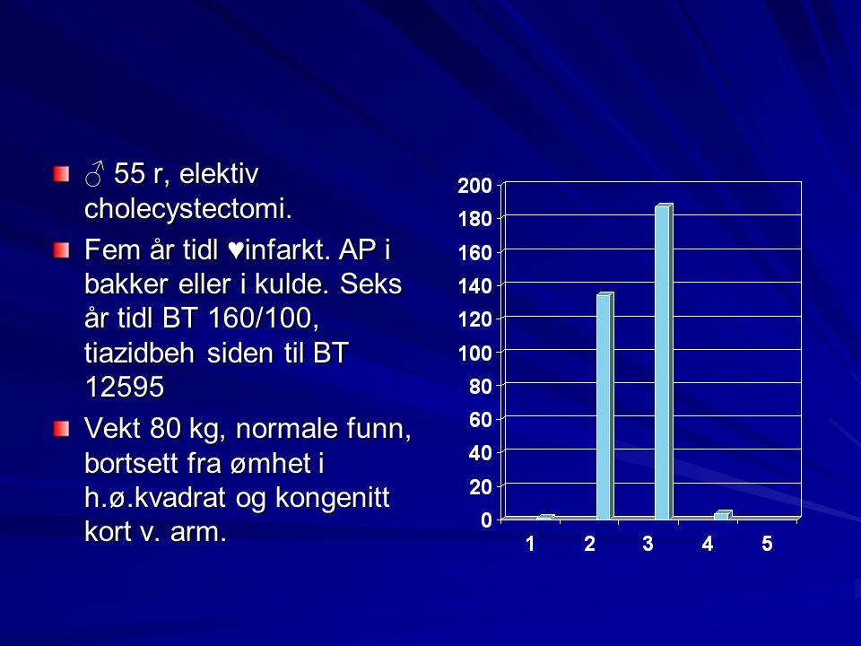 ♂ 55 r, elektiv cholecystectomi. Fem år tidl ♥infarkt. AP i bakker eller i kulde. Seks år tidl BT 160/100, tiazidbeh siden til BT 12595 Vekt 80 kg, no