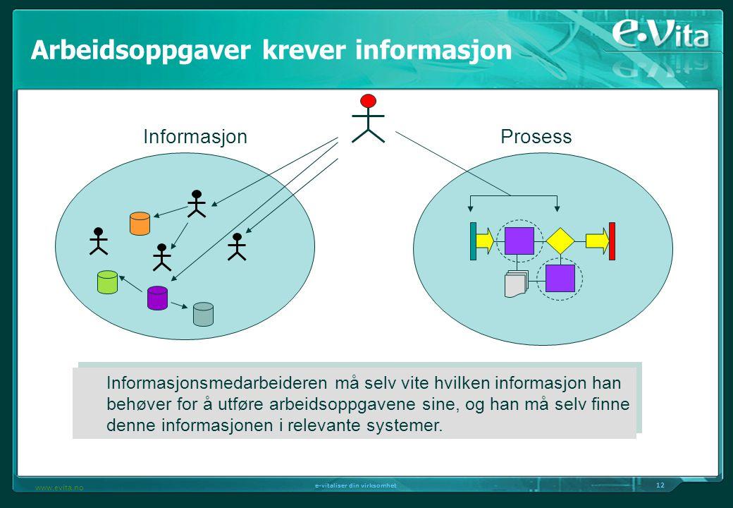 12 e-vitaliser din virksomhet www.evita.no Informasjon Informasjonsmedarbeideren må selv vite hvilken informasjon han behøver for å utføre arbeidsoppgavene sine, og han må selv finne denne informasjonen i relevante systemer.