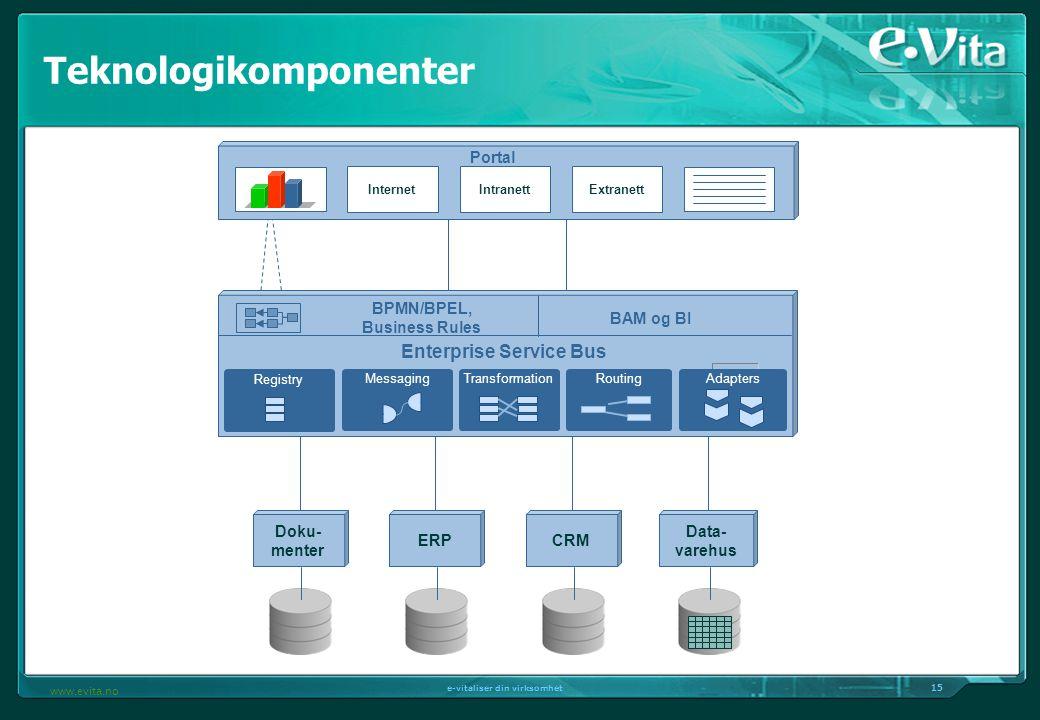 15 e-vitaliser din virksomhet www.evita.no BPMN/BPEL, Business Rules BAM og BI Messaging Enterprise Service Bus RoutingTransformation Adapters Registr