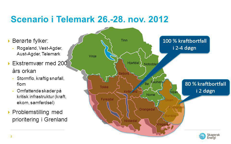 Scenario i Telemark 26.-28. nov. 2012 2 80 % kraftbortfall i 2 døgn 100 % kraftbortfall i 2-4 døgn  Berørte fylker: -Rogaland, Vest-Agder, Aust-Agder
