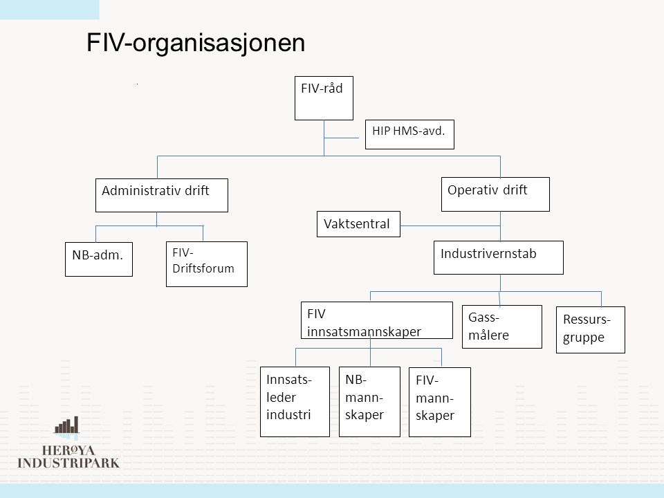 Operativ drift Industrivernstab Gass- målere Ressurs- gruppe FIV-råd NB-adm. FIV- Driftsforum HIP HMS-avd. Administrativ drift FIV innsatsmannskaper N